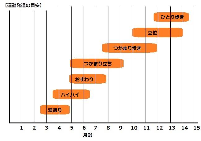 運動発達のグラフ
