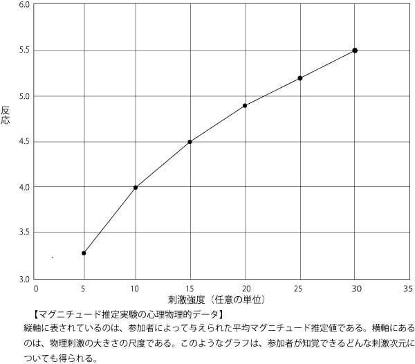 マグニチュード推定実験の心理物理的データ3