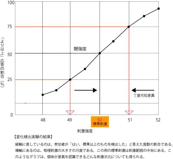 変化検出実験の結果-弁別閾-2