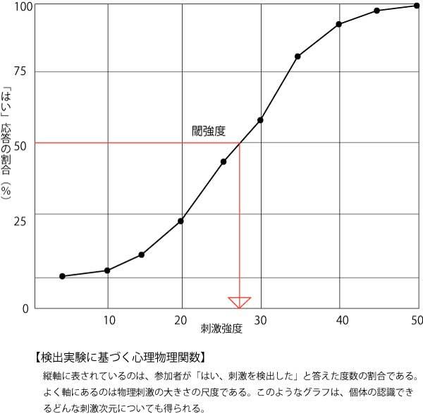 検出実験心理物理関数